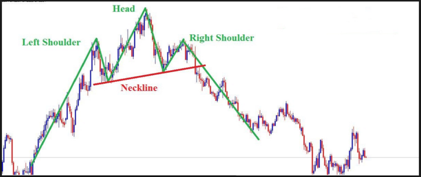 Head And Shoulders Pattern Chart Example