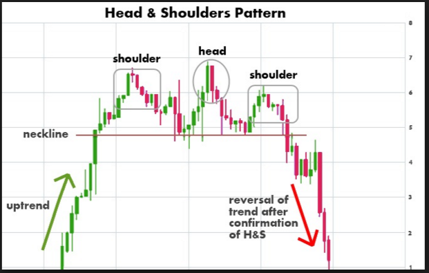 Head And Shoulders Pattern in the forex market example