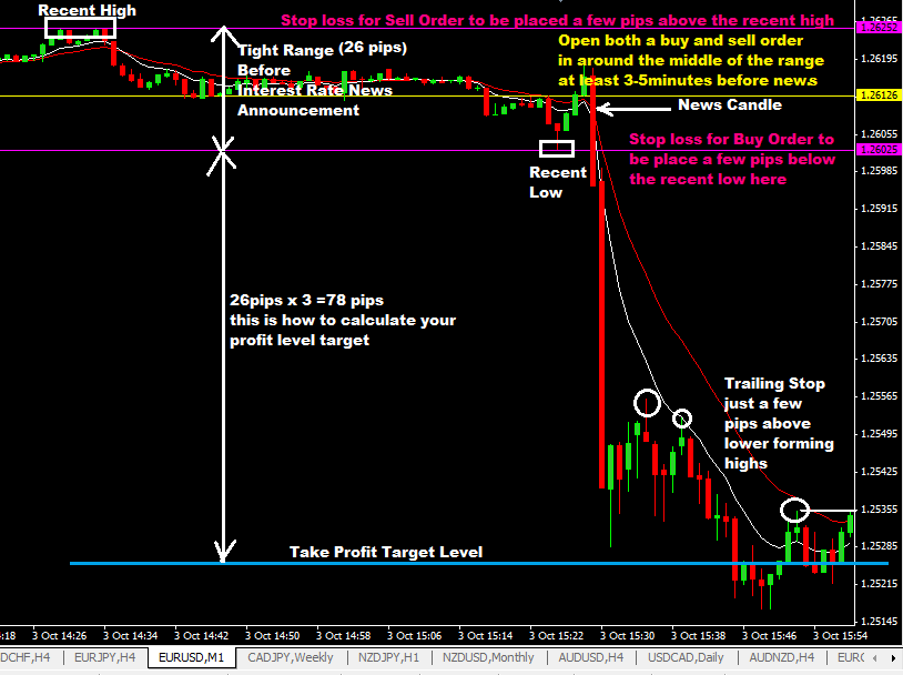 Interest Rates News Forex Trading Strategy
