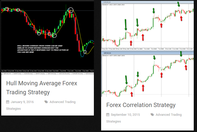 Advanced Forex Trading Strategies