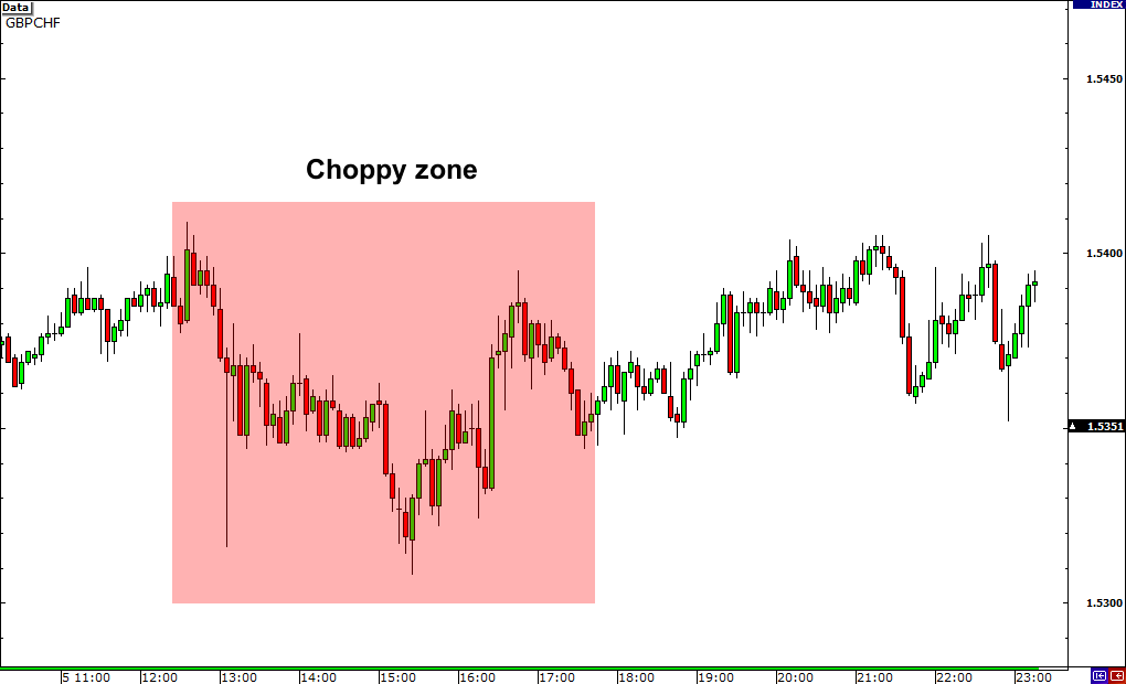 Trading Choppy Currency Pairs