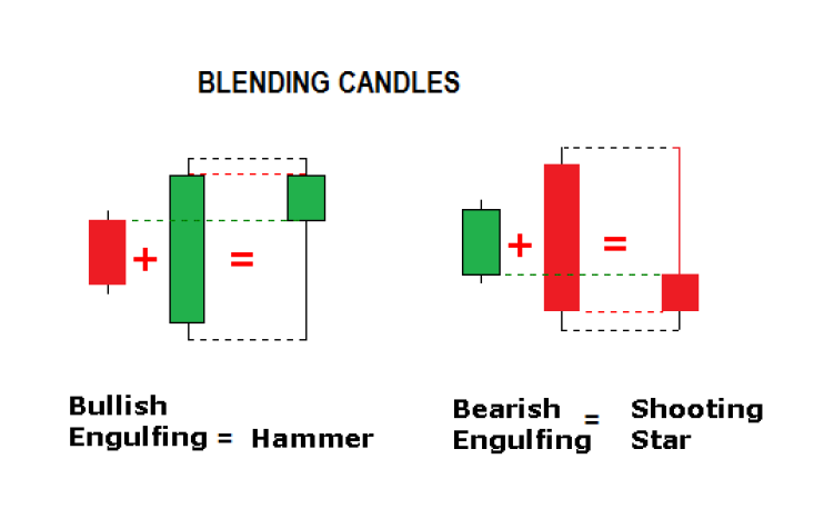 Blending Candlesticks