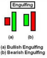 Bullish And Bearish Engulfing patterns