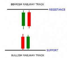 Bullish And Bearish Railway Tracks Candlestick Pattern
