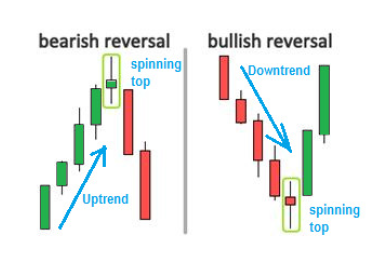 Bullish And Bearish Spinning Top Candlestick Patterns