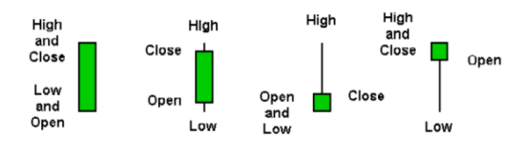 Bullish Candlesticks