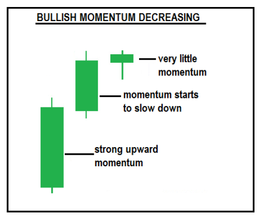 Bullish Momentum Decreasing in an uptrend