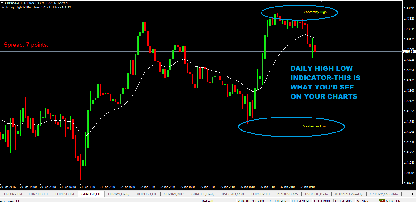 Daily High Low Indicator MT4 (DOWNLOAD LINK INCLUDED)