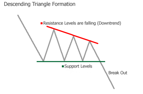 Descending Triangle Formation Chart Pattern