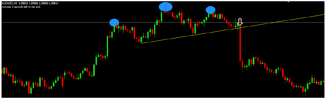 Example of head and shoulder chart pattern