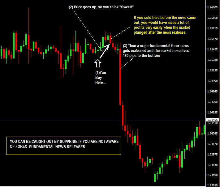 Forex Fundamental News Trading
