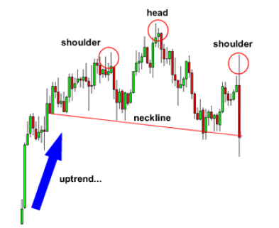 Head And Shoulder Chart Pattern 2