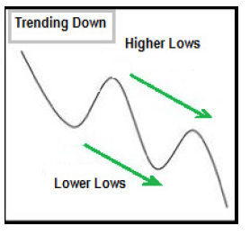 Higher Lows and Lower Lows In A Downtrend