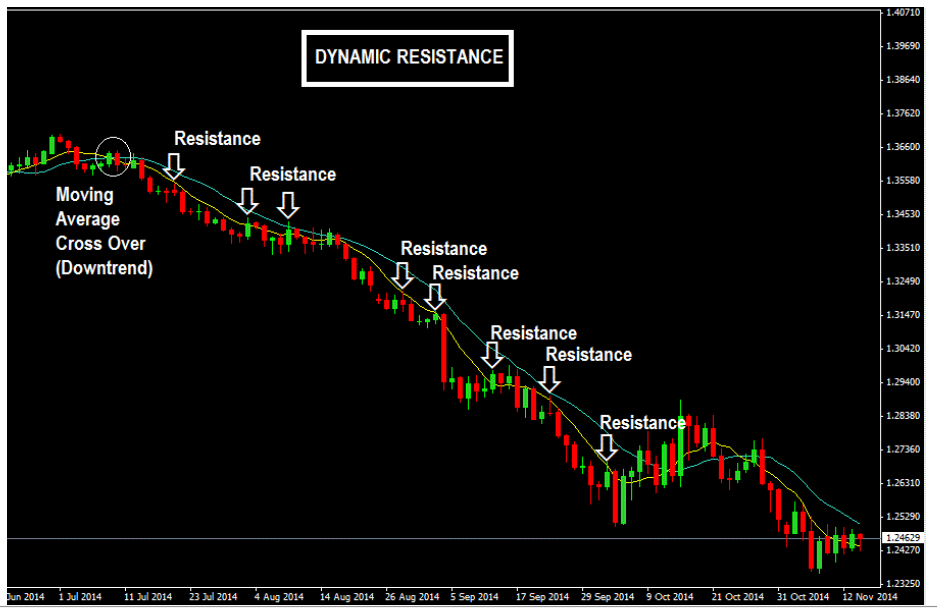 How Moving Averages Provide Dynamic Resistance In A Downtrend