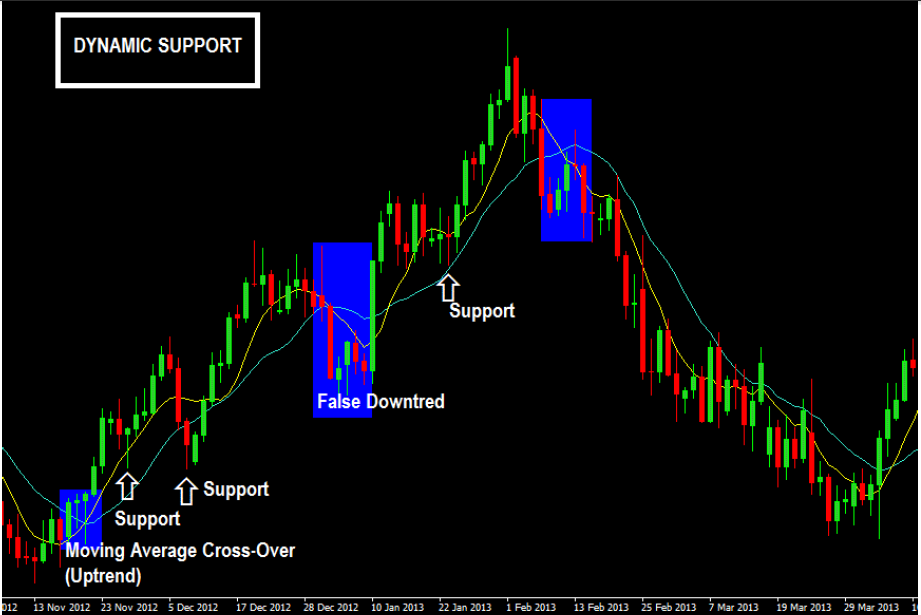How Moving Averages Provide Dynamic Support In An Uptrend
