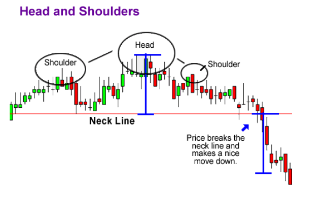 How To Take Profits On Head And Shoulder Chart Pattern
