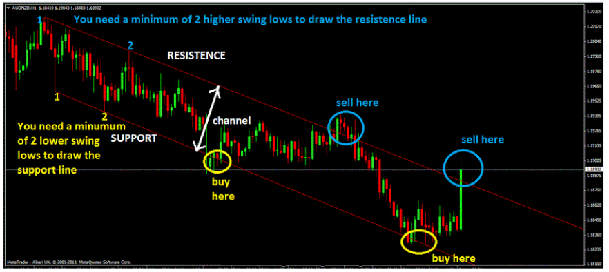 How To Trade A Downtrend Price Channel