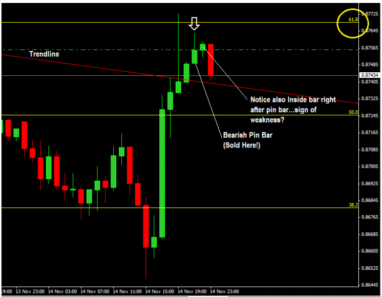 How To Trade Confluence of Fibonacci and Trendline With Price Action