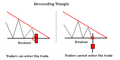 How To Trade Descending Triangle Formation