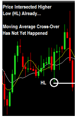 How To Trade Moving Averages With Price Action