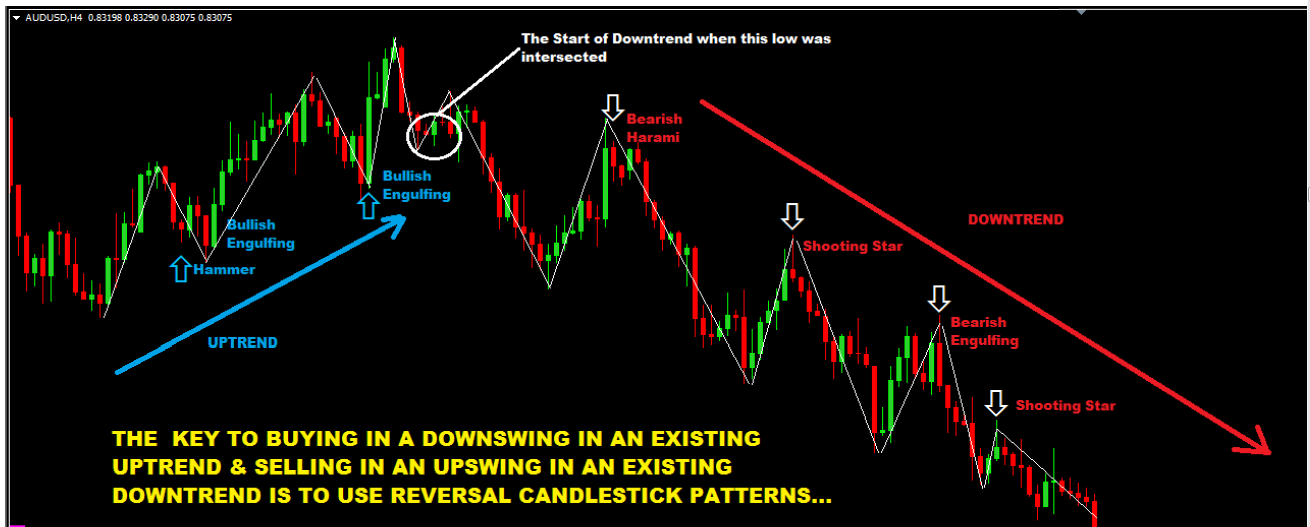 How To Use Reversal candlestick to buy in a down swing and sell in an upswing