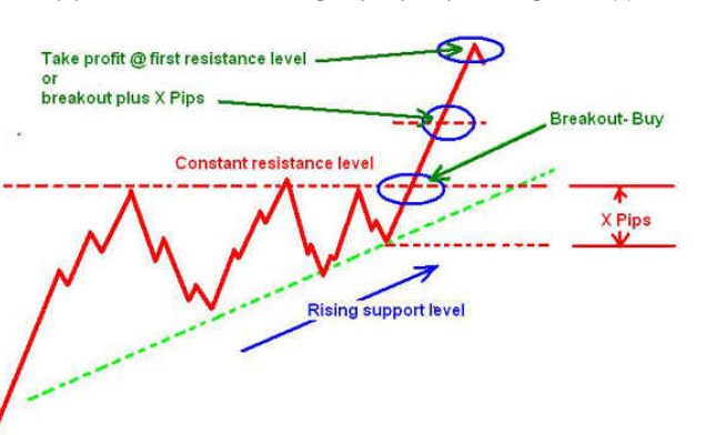 How to Trade Ascending Triangle Formation and Take Profit