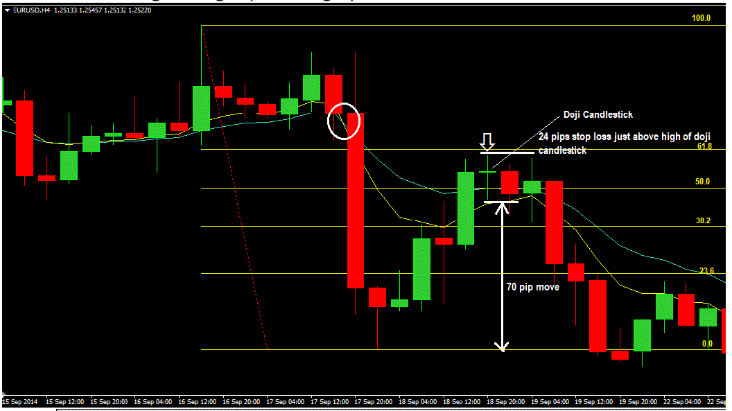 How to Trade Confluence of Moving Average and Fibonacci With Price Action