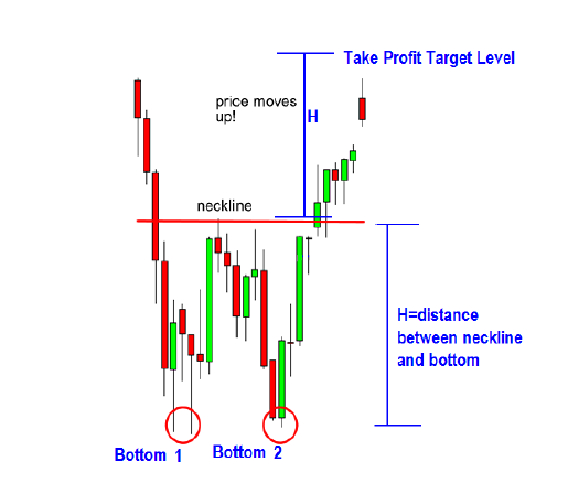 How to Trade Double Bottom chart patterns