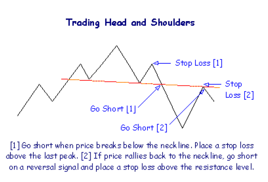 How to Trade Head And Shoulder Chart Pattern