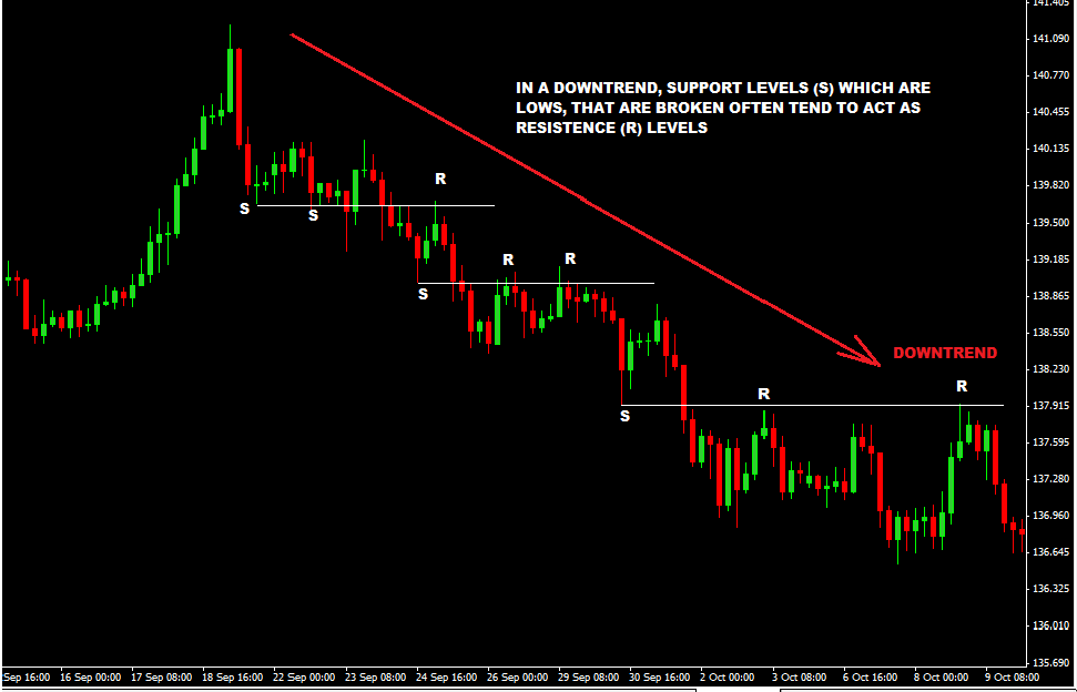 How to Trade Support Turned Resistance Levels