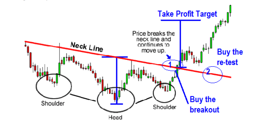 How to Trade The Inverted Head And Shoulder chart pattern