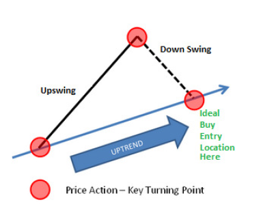 How to buy in a down swing and sell in an upswing using price action