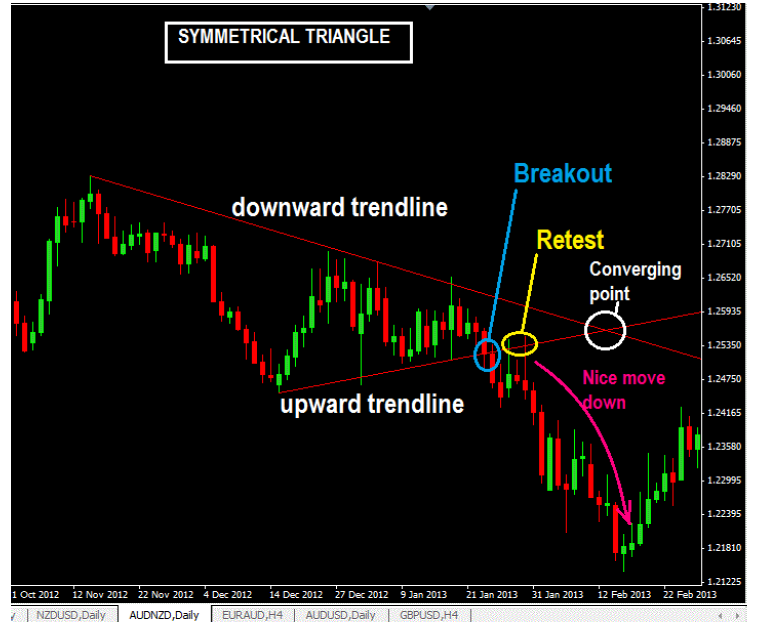 How to draw a symmetrical triangle chart pattern