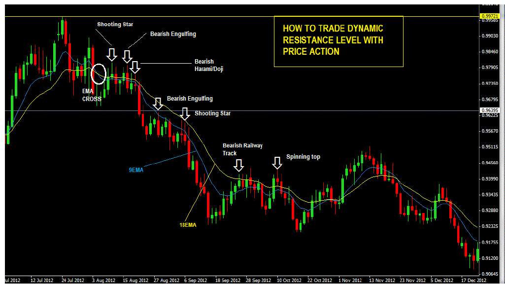 How to trade dynamic resistance of moving averages with price action in a downtrend