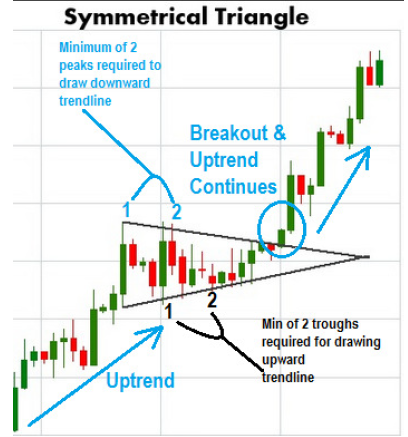 How to trade symmetrical chart pattern