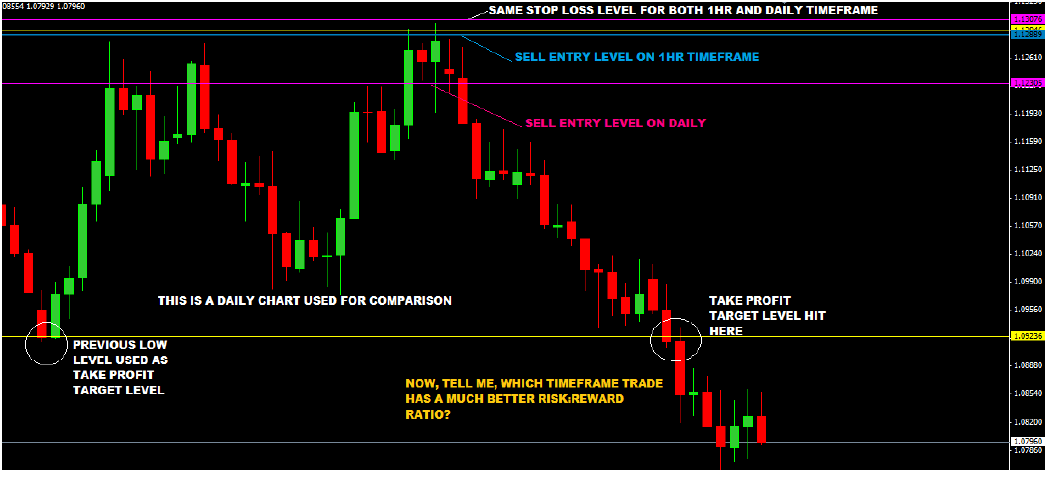 Multi Time Frame Trading With Price Action