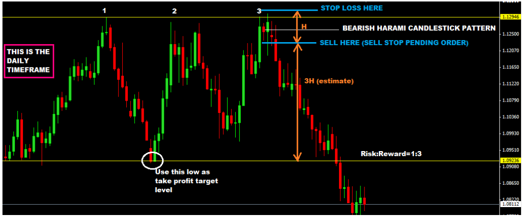 Multi Timeframe Trading With Price Action