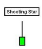 Shotting Star Candlestick Pattern