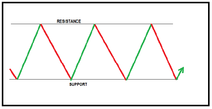 Sideways or ranging market trend