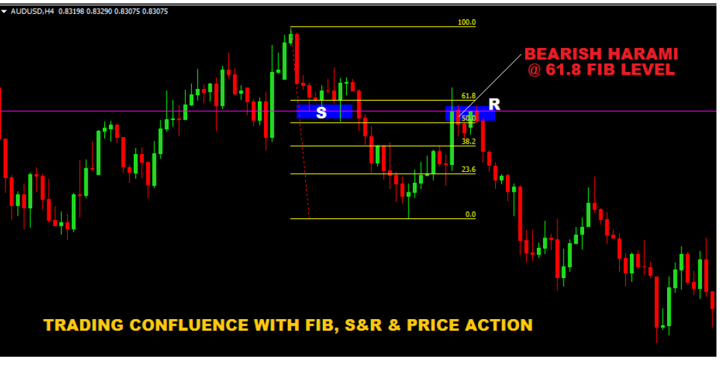 Trading Confluence with Support and Resistance fibonacci and Price Action