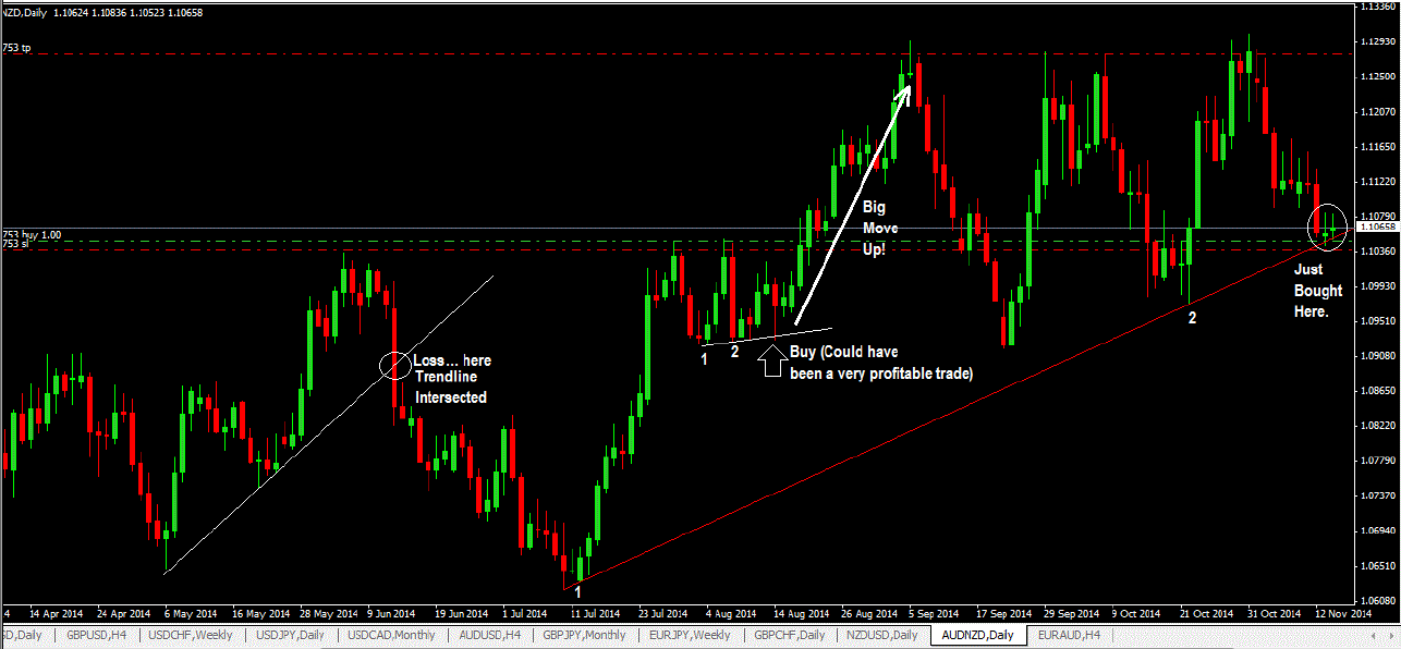 Trendline Trading With Price Action