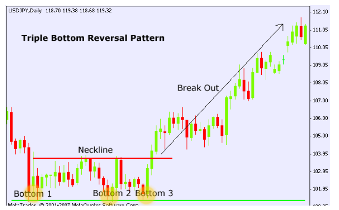 Tripple bottom chart pattern