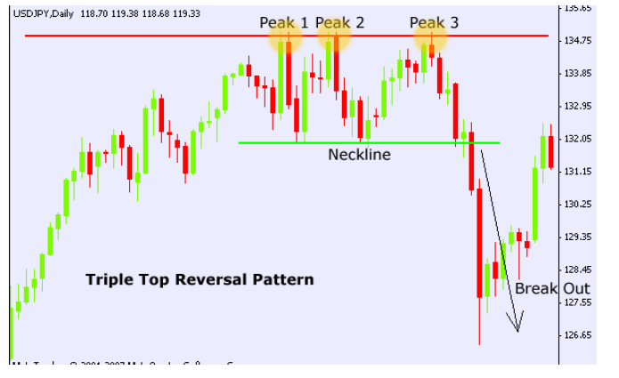 Tripple top chart pattern