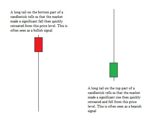 candlestick wicks indicate bullish or bearish market sentiment