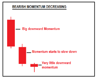 consecutive candesticks showing decreasing bearish momentum