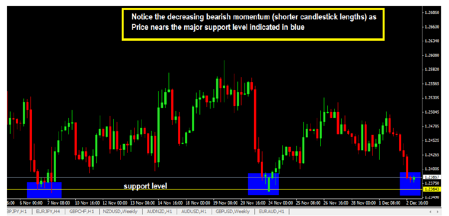 decreasing bearish momentum on candlestick chart