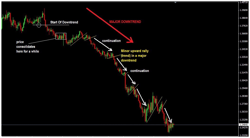 example of price continuation in a downtrend