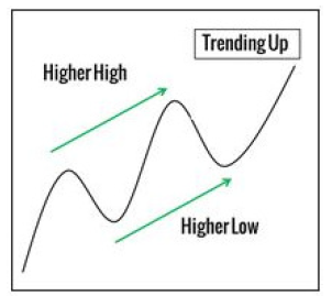 higher high and higher low in an uptrend swing
