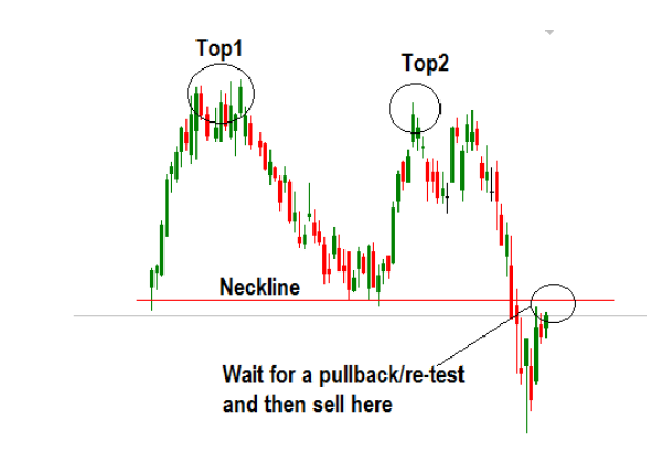 real example of trading the double top chart pattern
