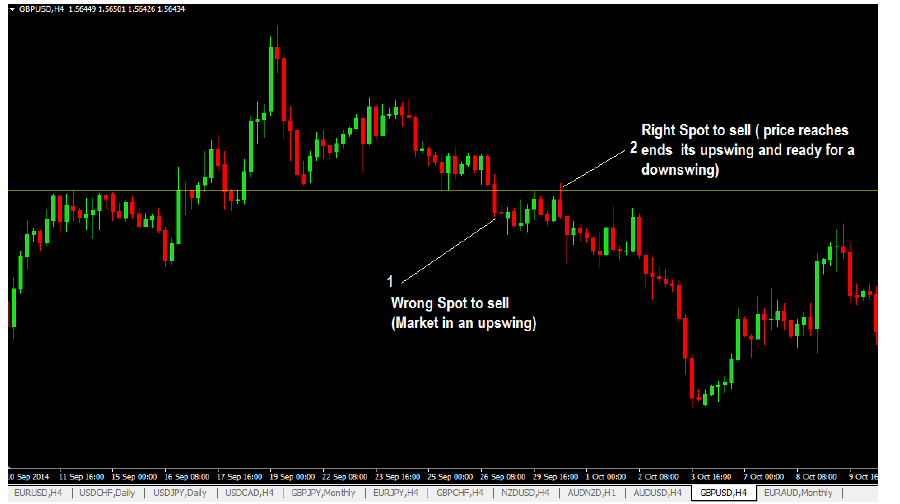 understanding of up swing and down swing of price in a trend can help you make better trading decisions